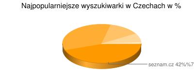 Najpopularniejsze wyszukiwarki w Czechach
